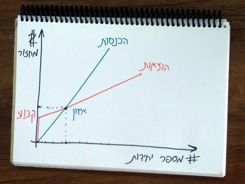 גרף הוצאות ונקודת האיזון